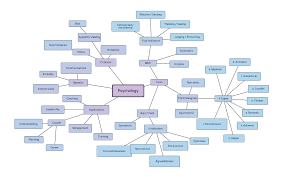 Image result for mind map