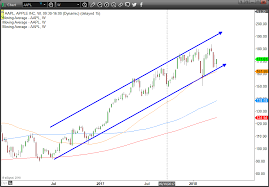 Trade Of The Day Apple Inc Stock Flexes Some Muscle