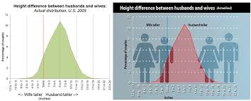Height Difference Chart The Couple Height Story Family Inequality