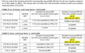 Pmi Ltv Chart Mortgage Insurance Mortgage Insurance Ltv