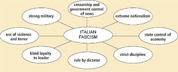 fascism essay version of the ideology developed in see italian fascism