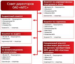 Корпоративное управление Схема состава комитетов при Совете директоров