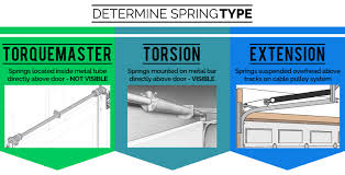 garage door springGarage door springs  replacement  Torsion  Torquemaster  Extension