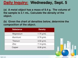 Metal Density Chart G Ml Ppt Daily Inquiry Wednesday Sept 5 Powerpoint