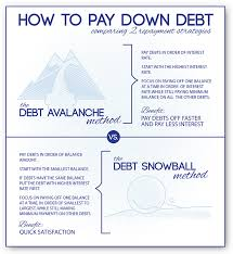 How To Payoff Credit Card Debt Calculator How To Pay Down Debt Infographic Debt Avalanche Vs Debt Snowball
