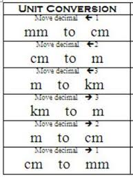 Mm To Cm To M Chart Metric Unit Conversion Quick Reference Chart Nursing