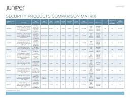 Firewall Comparison Chart Throughput Security Products Comparison Chart Juniper Networks