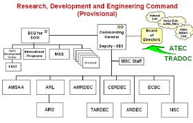 Rdecom Organization Chart Usdchfchart Com