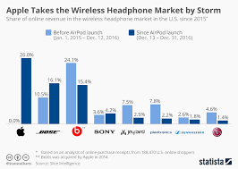 Wireless Earbud Comparison Chart Chart Apple Takes The Wireless Headphone Market By Storm