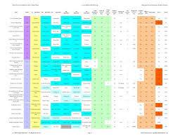 Food Comparison Chart Ferret Food Comparison Chart Rank Order Www Mdferretpaws