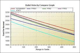 7 Wsm Ballistics Chart 57 Explicit 270 Ballistic Chart