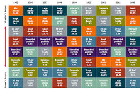 Charting Asset Class Returns From 1995 2009 Foreign Stocks