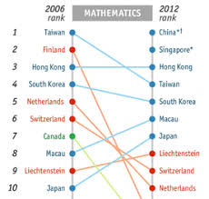 Deconstructing Pisa Implications For Education Reform And