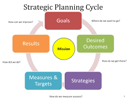 career quality time strategic plan cycle