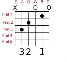 How To Read Guitar Chords Charts Tabs And The Staff