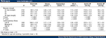 50 Matter Of Fact Cooper Fitness Standards Bench Press Chart