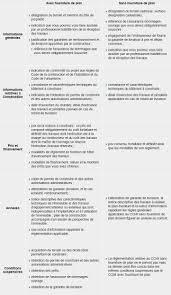 contrat de construction r daction du pour of modele maison individuelle cch la notice descriptive ccmi droit le