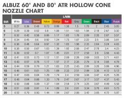 Albuz Nozzle Flow Chart Albuz Atr 80deg Nozzle 10 Pack