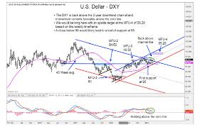 Dxy Stock Chart U S Dollar Index Looks Poised For More Upside See It Market