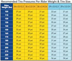 Finding The Right Tire Pressure For Your Mountain Bike
