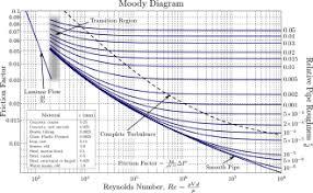 Moody Chart Wikipedia