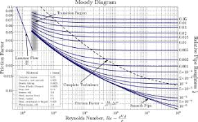 moody diagram showing the darcy weisbach friction factor fd plotted against reynolds number re for various relative roughness ε d