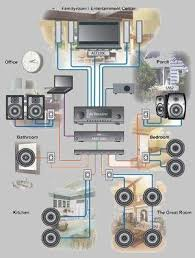 install home stereo system throughout the house construir pinterest the house audio and houses house sound t54