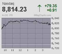 Big Charts Dow Bigcharts Stock Charts Screeners Interactive Charting And