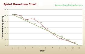 A Better Sprint Burndown Chart For More Accurate Sprint Planning