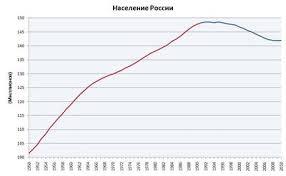 Доклад Демографический кризис График 1 Численность населения России в 1950 2010 гг