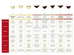 Wine And Chocolate Pairings Chart Food And Wine Connoisseur Wine Pairings