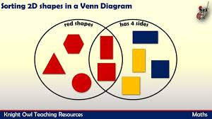 Sorting 2d Shapes Venn Diagram Ks1 Sorting 2d Shapes Using A Venn Diagram