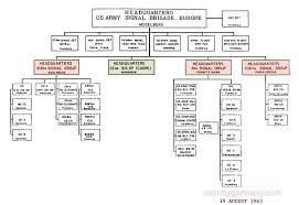 Bde Chart Usareur Org Charts Usa Sig Bde