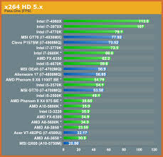 42 Perspicuous Intel Processor Benchmarks 2019