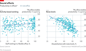Daily Chart Why Open Plan Offices Get A Bad Rap Graphic
