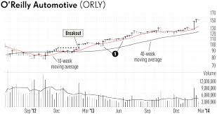 50 Day Moving Average Can Help You Pinpoint Opportunity Or