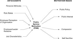 Antecedents Affecting Public Service Motivation Emerald Insight