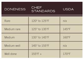 56 Punctilious Cooking Steak Temperature Chart