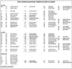 Dolphins Depth Chart Printable Pdf Sheet Download