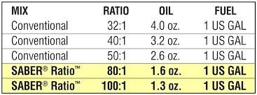 50 To 1 Gas Oil Mixture Chart 2 Cycle Oil Mix Ratio Chart Bedowntowndaytona Com