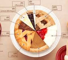 Best Pie Chart Ever Warrior Forum The 1 Digital