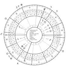 Scott Walker Birth Chart Traditional Astrology Of Death Scott Walker Seven Stars