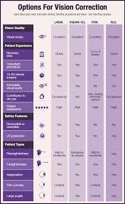Progressive Lens Comparison Chart Differences Between Lasik Prk Visian Icl La Jolla San Diego Ca