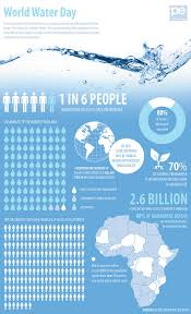 world water day water infographic and infographics world water day infographic poster better then the dying for a drink infographic because at least this one is trying to incorporate visuals of water and