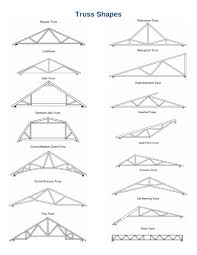 Designs For Glued Trusses Truss Shapes Rigidply Rafters