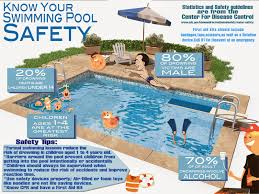 know your swimming pool safety