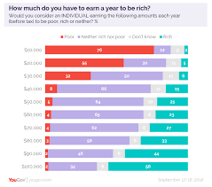 How Much Money Americans Think You Need To Make To Be Rich
