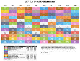 Asset Class Sector And Country Returns For 2016 Novel