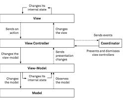 Ios App Structure Design App Architecture Ios Application Design Patterns In Swift