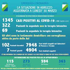Coronavirus Abruzzo: nella giornata di oggi 52 nuovi contagi. I decessi  superano quota 100 - Ultime Notizie Cityrumors.it - News Ultima ora